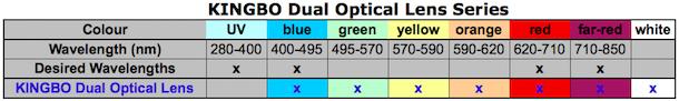 KINGBO Dual Optical Lens LED Wavelengths