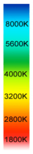 Image representing the colour temperature scale (numbers in Kelvin units)