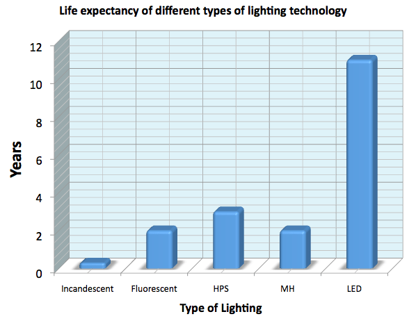 Bar chart comparing the life expectancy of different lighting technologies