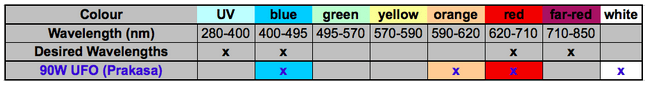 Table summary of light wavelengths that are emitted by the 90W Prakasa LED grow light