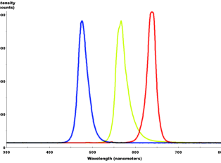 Chart showing the electromagnetic emission spectrum of a white LED that uses three different coloured LED constituents combined to make the white light