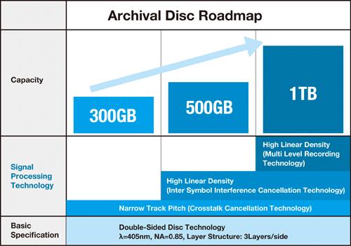ArchivalDiscEvolution