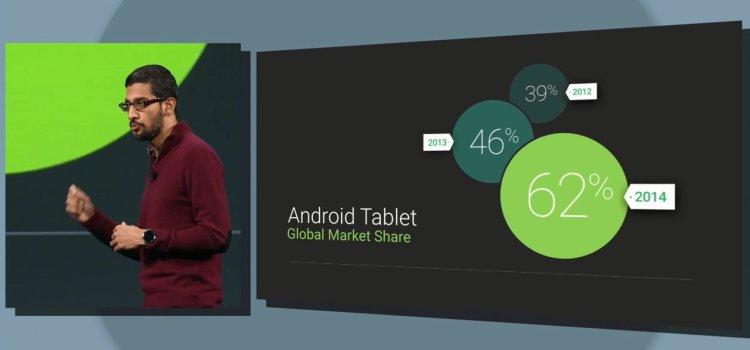 Parts de marché d'Android dans les smartphones