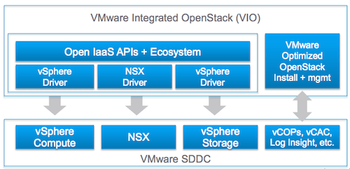vmware-integrated-openstack
