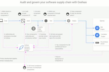 Audit et gestion de la chaîne logistique logicielle avec Grafeas