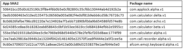 Nom des paquets utilisés par les applications malveillantes