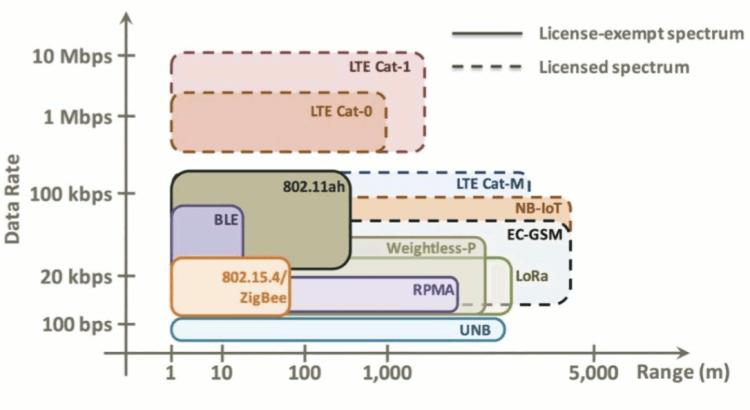 Typologie des réseaux IoT par vitesse et portée