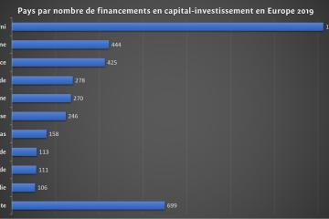 Classement des dix premiers pays Européens par nombre de capital-investissements en 2019