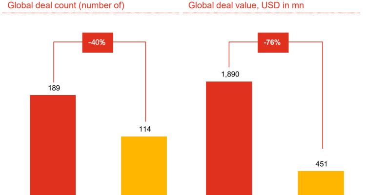 Fusions et acquisitions globales d'entreprises crypto (quantité et valeur) en 2018 et 2019