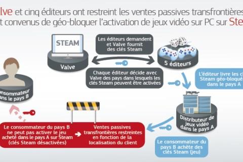 Pratiques anticoncurentielles de Valve et cinq éditeurs de jeux vidéo pour PC