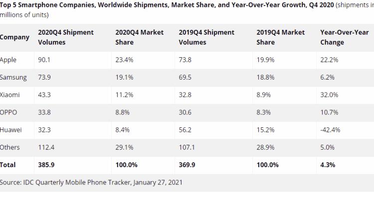 Expéditions mondiales d'ordiphones en volume au 4e trimestre 2020