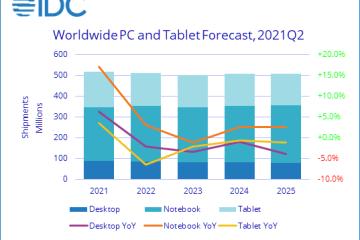 Prévisions de ventes globales de PC et tablettes, 2021-2025