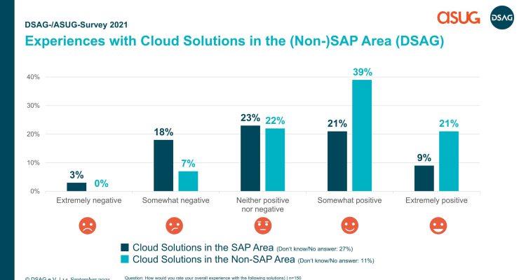 Expériences avec les solutions dans le nuage de SAP et de celles des autres