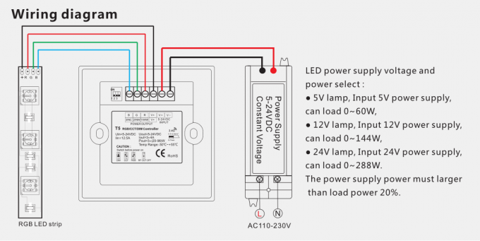 RGB / CCT / DIM LED Light Controller LED Constant Voltage