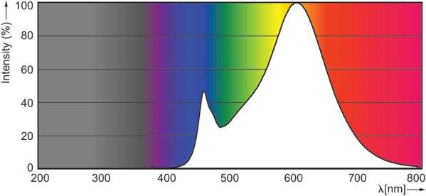 G4 LED Philips® warmweiss 2700K
