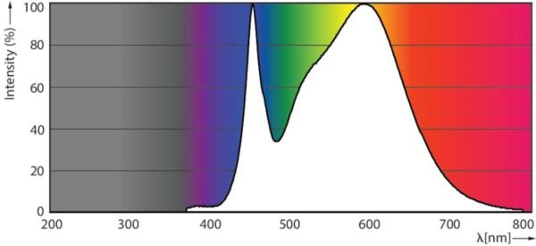 Farbspektrum Philips TrueForce HPL