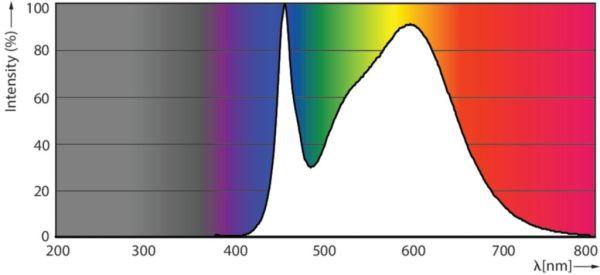 Farbspektrum TrueForce 400 Watt 20000 Lumen