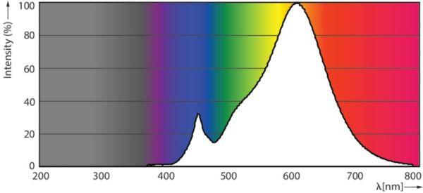 Fotometrische Daten LED G4 205 Lumen