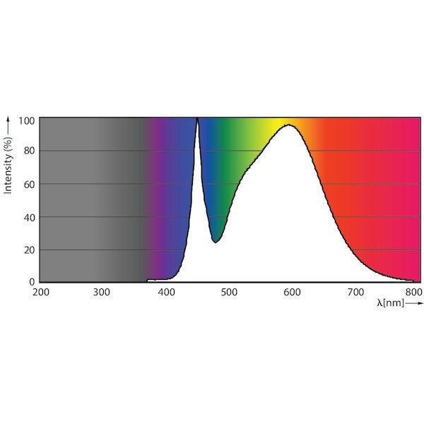 Photometrische Daten Philips PLL 24W neutralweiss