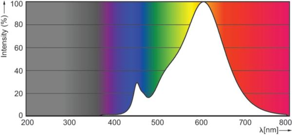 Photometrische Daten Philips R80 2700K