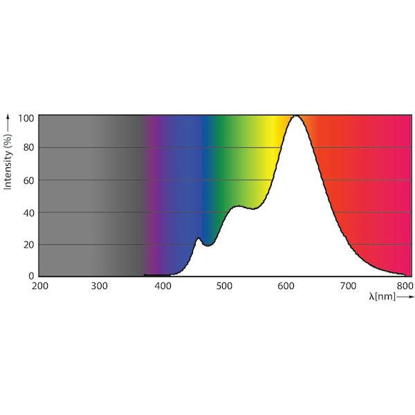 Photometrische Daten LED MR16