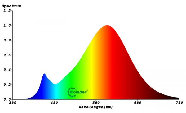 R7s LED dimmbar, warmweiss