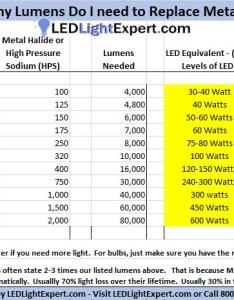 How many lumens for  watt metal halide and what   the led equivalent also watt rh ledlightexpert