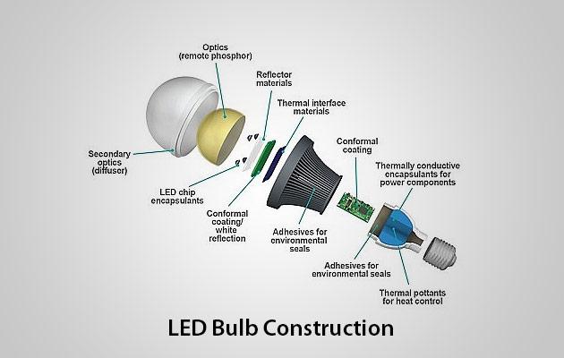 Uv Light Bulb India