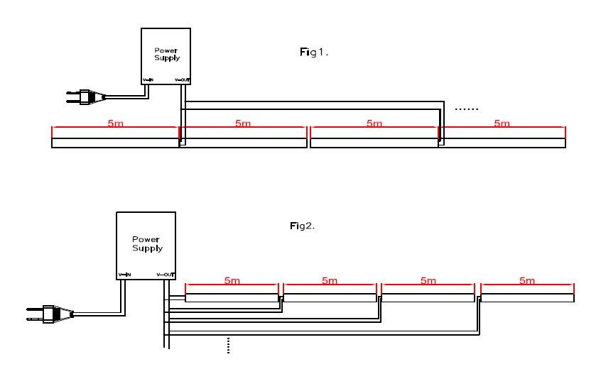 Striscia flessibile di led  unit di 5cm componibile