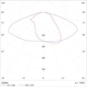 Curva de Distribuição Fotométrica da Luminária Pública de LED