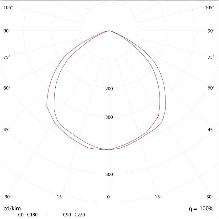 Curva de Distribuição Fotométrica do Refletor de LED 50W