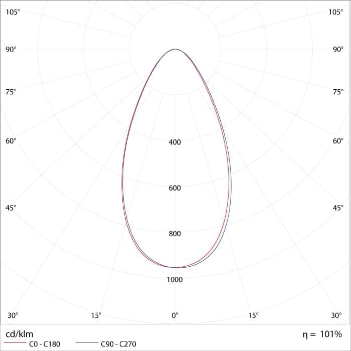 Curva de Distribuição Fotométrica do High Bay LED - Refletor Premium IP65