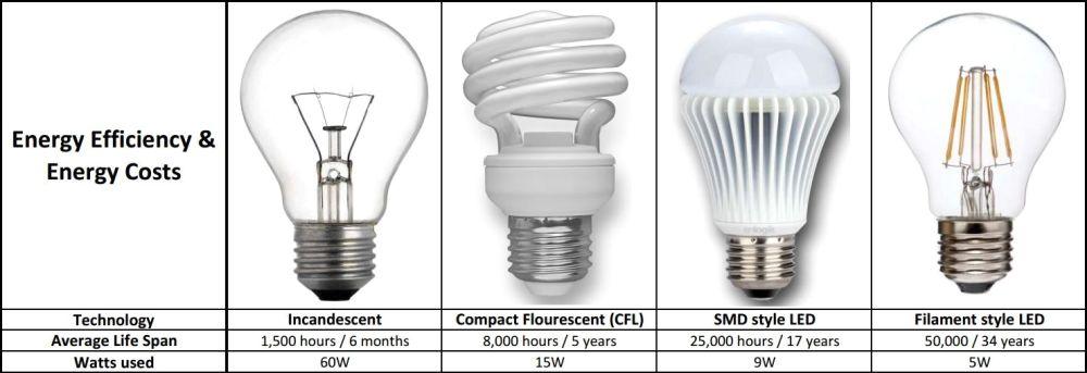 Kwh Light Bulb