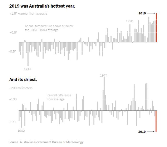 Australia 2019 Temperatures