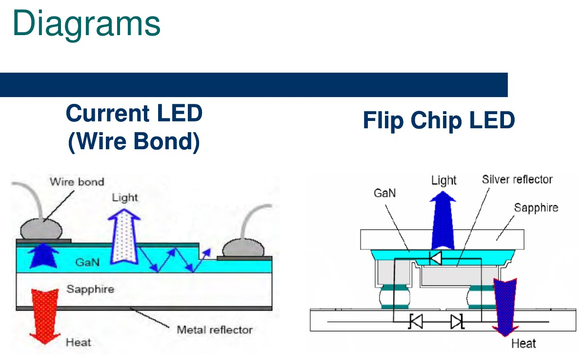 hight resolution of flip chip technology and eutectic solder bonding technology flip chip diagram