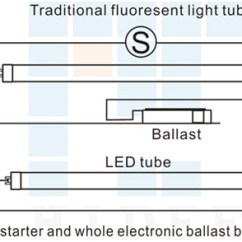 Emergency Lighting Ballast Wiring Diagram 1990 Fleetwood Rv How To Install Led Lights Fluorescent Replacements | Leds Unlimited