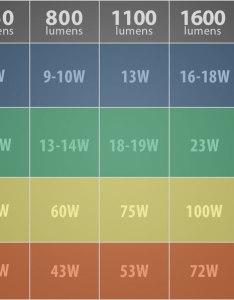 Lumens chart also light measurements explained ledwatcher rh