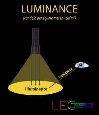 Light measurements explained