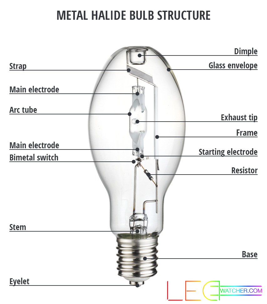led halogen bulb diagram 2003 jetta stereo wiring hid lights for beginners - high intensity discharge lamps explained   ledwatcher