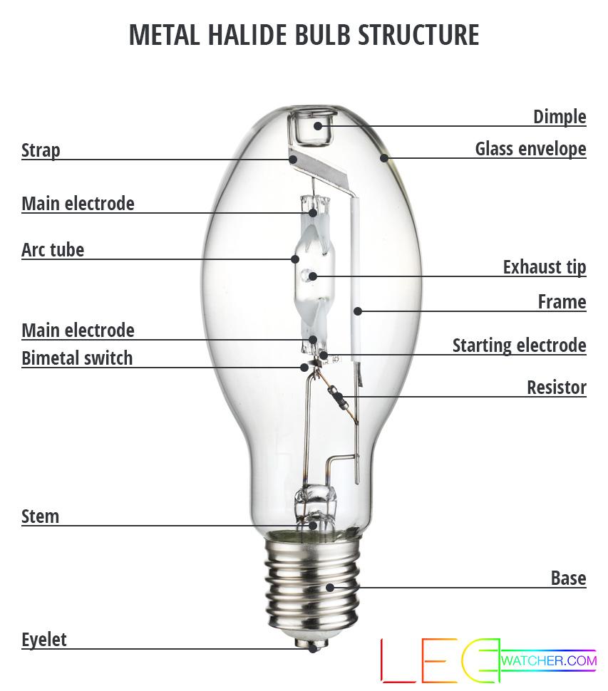 medium resolution of metal halide bulb structure
