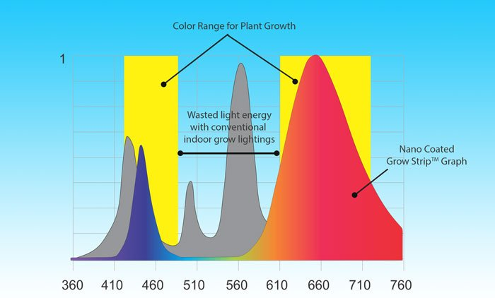 Comparison of Conventional Lighting and LED Grow Strip