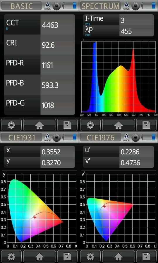300W Grow Panel Photometrices Graph