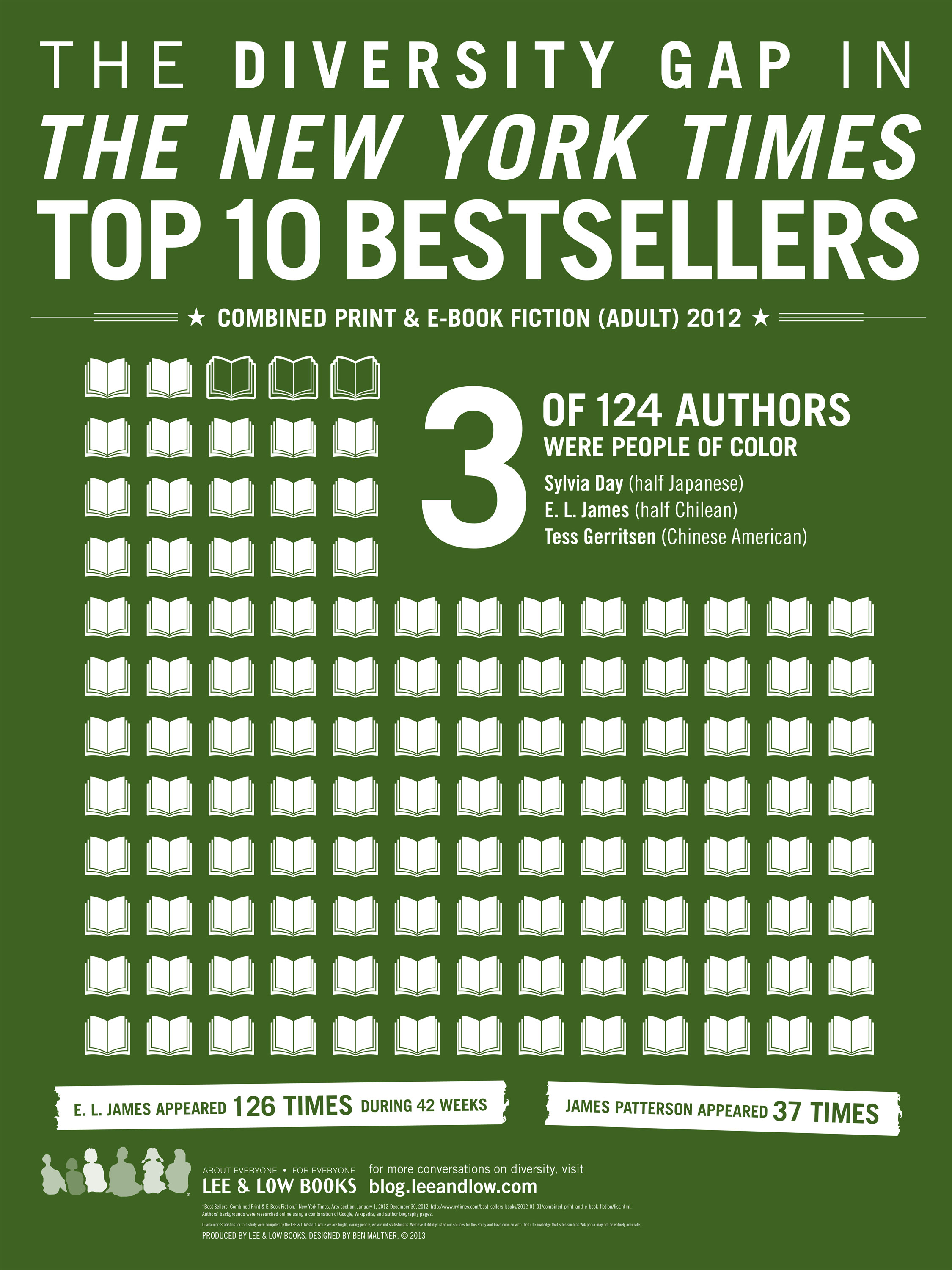 Where S The Diversity The Ny Times Top 10 Bestsellers List Lee