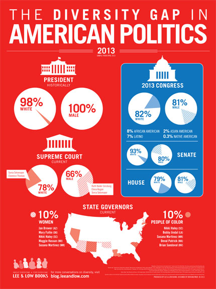 Diversity Gap in American Politics infographic