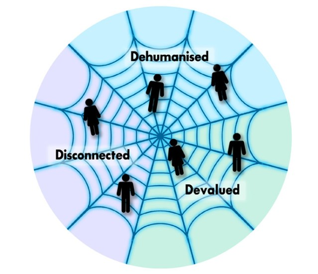 Web of poverty