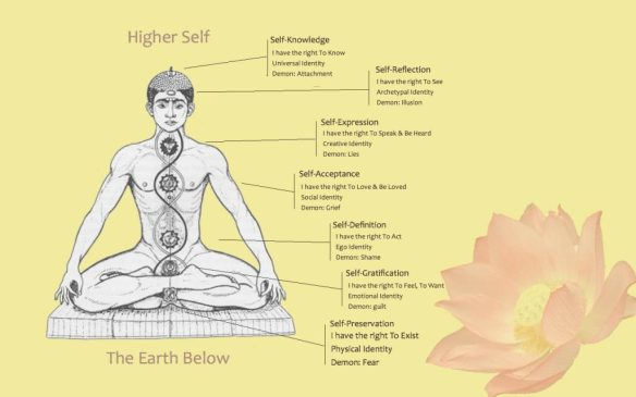 How can you practice Kundalini yoga properly? 7