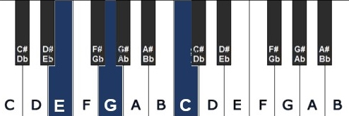 1e omkering - piano akkoord omkering