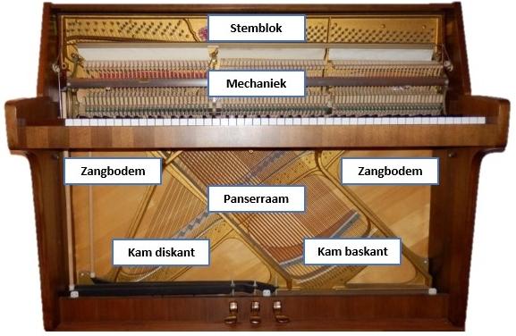 Piano onderdelen mechanisme
