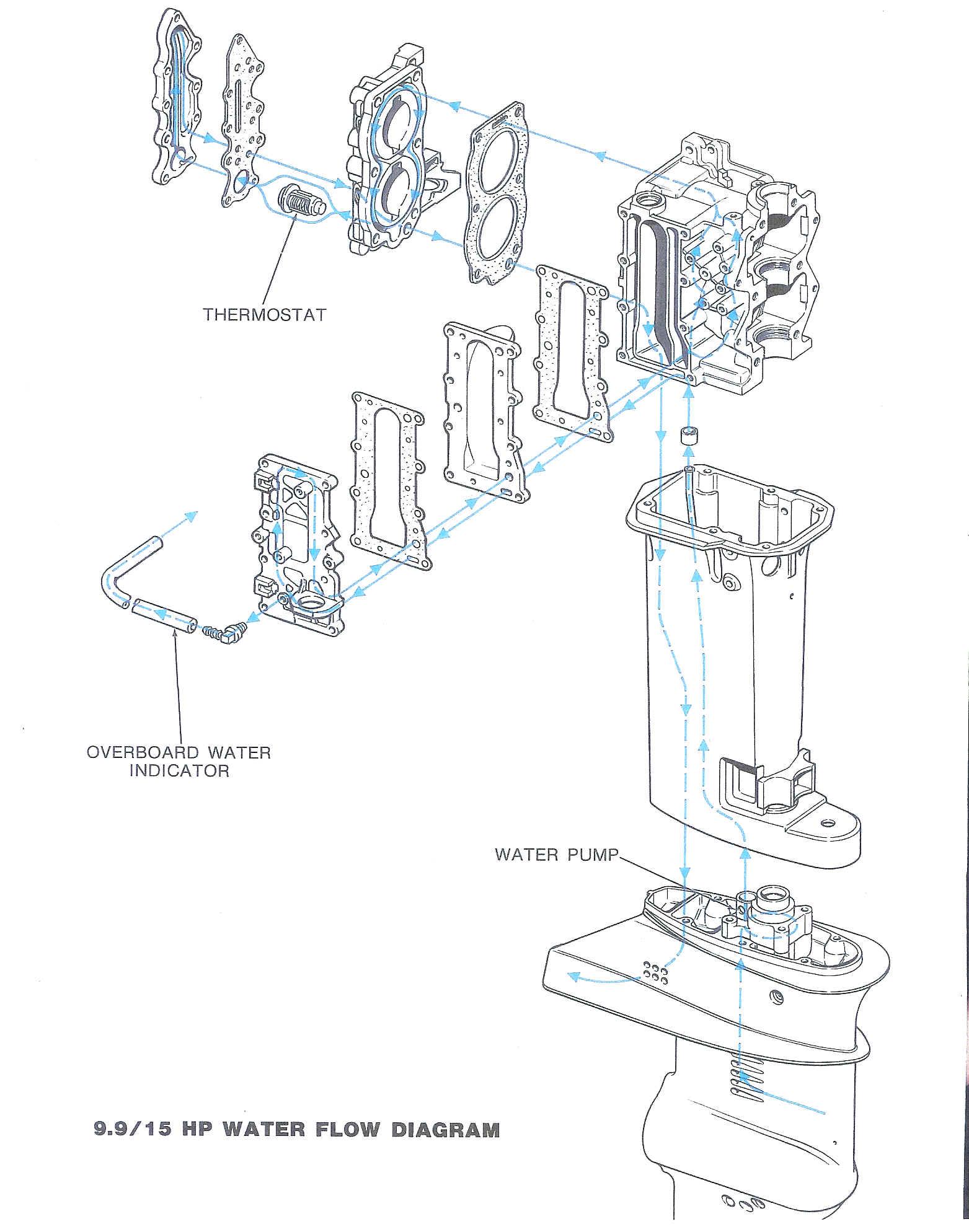 engine water flow diagram