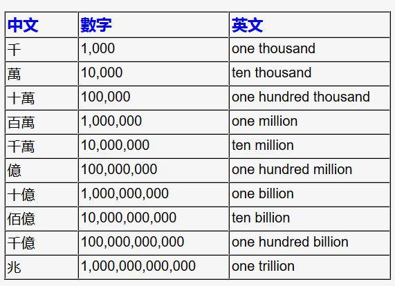 最全面中文數字單位!終于搞明白了!收藏起來! | LEESHARING